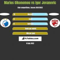 Marios Oikonomou vs Igor Jovanovic h2h player stats