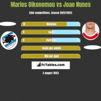 Marios Oikonomou vs Joao Nunes h2h player stats