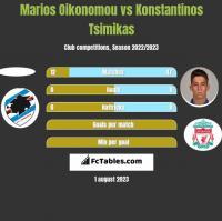 Marios Oikonomou vs Konstantinos Tsimikas h2h player stats