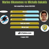 Marios Oikonomou vs Michalis Bakakis h2h player stats