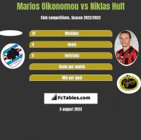 Marios Oikonomou vs Niklas Hult h2h player stats