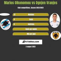 Marios Oikonomou vs Ognjen Vranjes h2h player stats