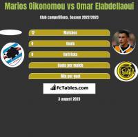 Marios Oikonomou vs Omar Elabdellaoui h2h player stats