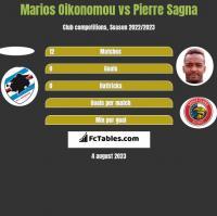 Marios Oikonomou vs Pierre Sagna h2h player stats