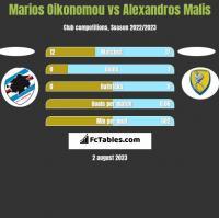 Marios Oikonomou vs Alexandros Malis h2h player stats