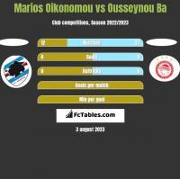 Marios Oikonomou vs Ousseynou Ba h2h player stats