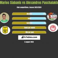 Marios Siabanis vs Alexandros Paschalakis h2h player stats