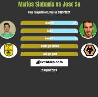 Marios Siabanis vs Jose Sa h2h player stats