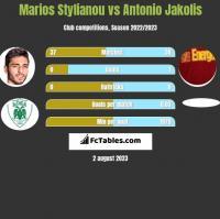 Marios Stylianou vs Antonio Jakolis h2h player stats