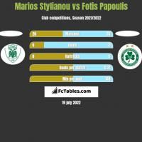 Marios Stylianou vs Fotis Papoulis h2h player stats