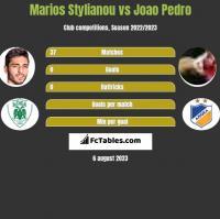 Marios Stylianou vs Joao Pedro h2h player stats