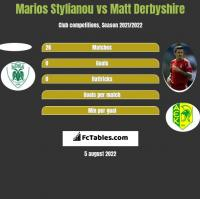 Marios Stylianou vs Matt Derbyshire h2h player stats