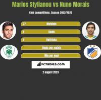 Marios Stylianou vs Nuno Morais h2h player stats