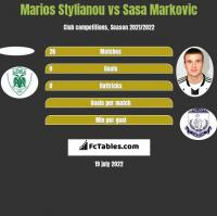 Marios Stylianou vs Sasa Markovic h2h player stats