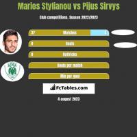 Marios Stylianou vs Pijus Sirvys h2h player stats