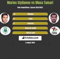Marios Stylianou vs Musa Tamari h2h player stats