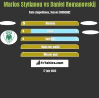 Marios Stylianou vs Daniel Romanovskij h2h player stats