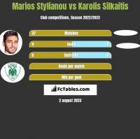 Marios Stylianou vs Karolis Silkaitis h2h player stats