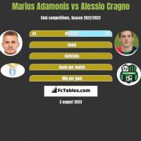 Marius Adamonis vs Alessio Cragno h2h player stats