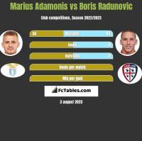 Marius Adamonis vs Boris Radunovic h2h player stats