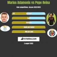 Marius Adamonis vs Pepe Reina h2h player stats
