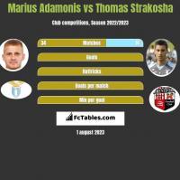 Marius Adamonis vs Thomas Strakosha h2h player stats