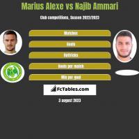 Marius Alexe vs Najib Ammari h2h player stats