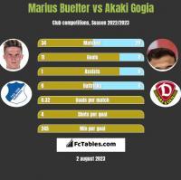 Marius Buelter vs Akaki Gogia h2h player stats