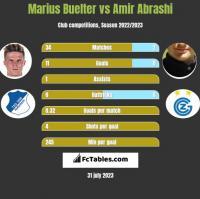 Marius Buelter vs Amir Abrashi h2h player stats