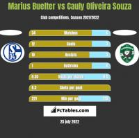 Marius Buelter vs Cauly Oliveira Souza h2h player stats