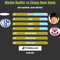 Marius Buelter vs Chang-Hoon Kwon h2h player stats