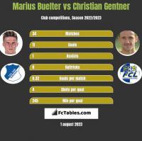 Marius Buelter vs Christian Gentner h2h player stats