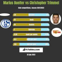 Marius Buelter vs Christopher Trimmel h2h player stats