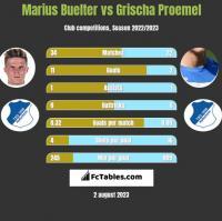 Marius Buelter vs Grischa Proemel h2h player stats