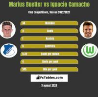 Marius Buelter vs Ignacio Camacho h2h player stats
