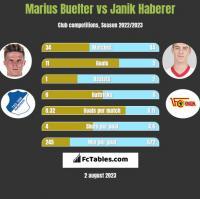 Marius Buelter vs Janik Haberer h2h player stats