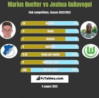 Marius Buelter vs Joshua Guilavogui h2h player stats