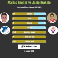 Marius Buelter vs Josip Brekalo h2h player stats