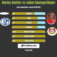Marius Buelter vs Julian Baumgartlinger h2h player stats