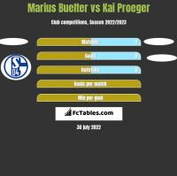 Marius Buelter vs Kai Proeger h2h player stats