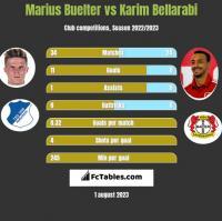 Marius Buelter vs Karim Bellarabi h2h player stats