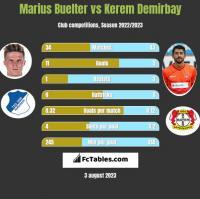 Marius Buelter vs Kerem Demirbay h2h player stats