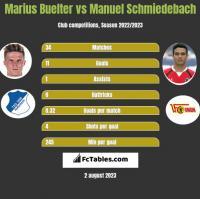 Marius Buelter vs Manuel Schmiedebach h2h player stats