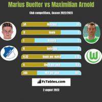 Marius Buelter vs Maximilian Arnold h2h player stats