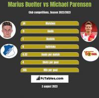 Marius Buelter vs Michael Parensen h2h player stats
