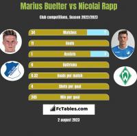Marius Buelter vs Nicolai Rapp h2h player stats
