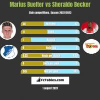 Marius Buelter vs Sheraldo Becker h2h player stats