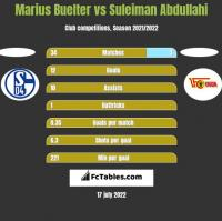 Marius Buelter vs Suleiman Abdullahi h2h player stats