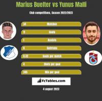 Marius Buelter vs Yunus Malli h2h player stats