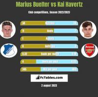 Marius Buelter vs Kai Havertz h2h player stats